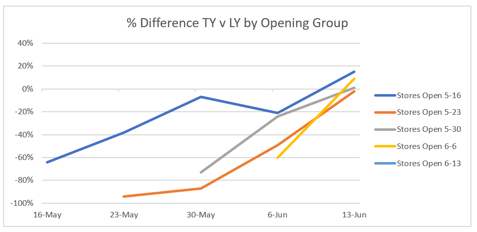covid store reopening graph