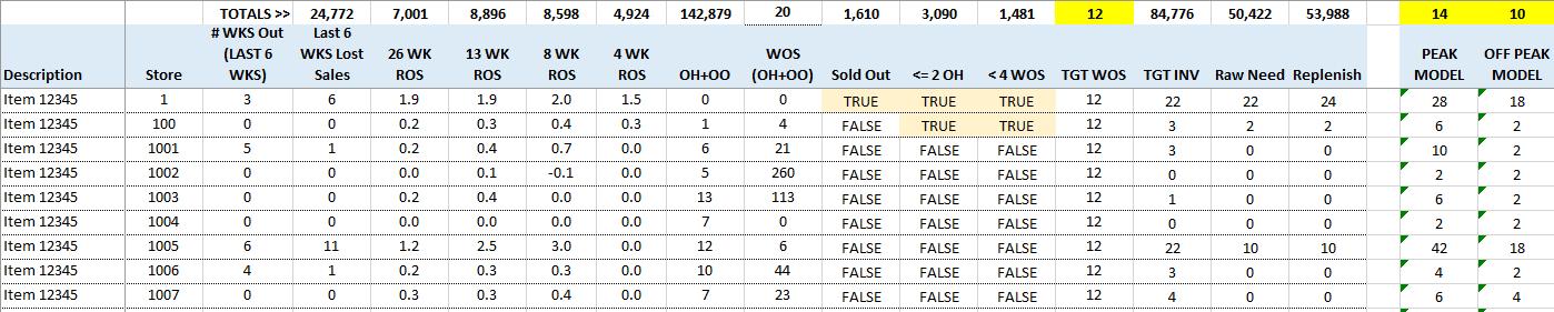 Store Level Allocation Optimization
