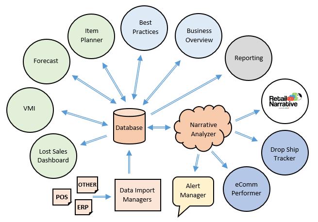 Inventory Management Platform